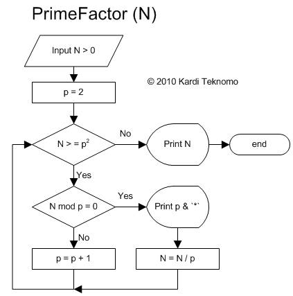 Flowchart For Prime Numbers  Create A Flowchart
