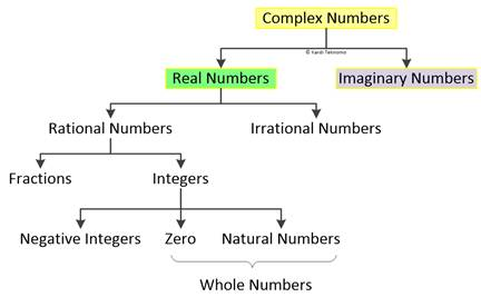 Number tutorial what is complex number what is complex number ccuart Images