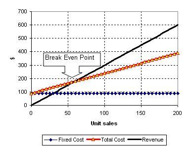 Break Even Point Tutorial Break Even Point Using Excel