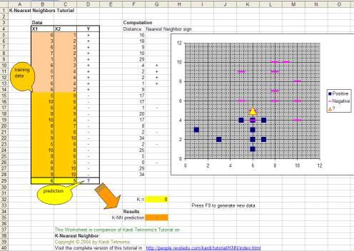 K Nearest Neighbors Tutorial: How to use Spreadsheet