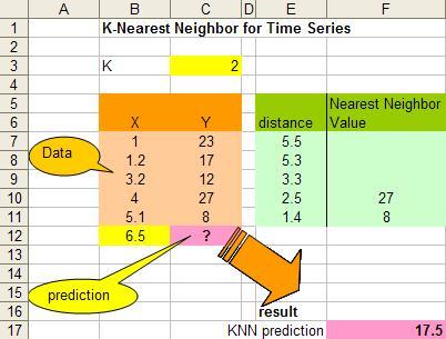 K Nearest Neighbors Tutorial: Time Series KNN for Smoothing
