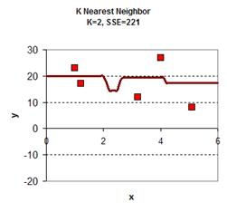 K Nearest Neighbors Tutorial: Time Series KNN for Smoothing and