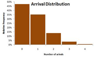 Queuing Theory Tutorial - Arrival Distribution