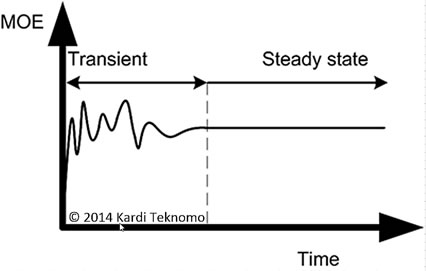 Queuing Theory Tutorial - What is Steady State Condition?