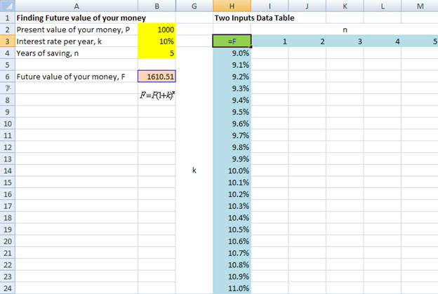 What If Analysis Data Table In Excel